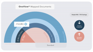 Case Study: Modio Health OneView Mapped Documents 75% ROI