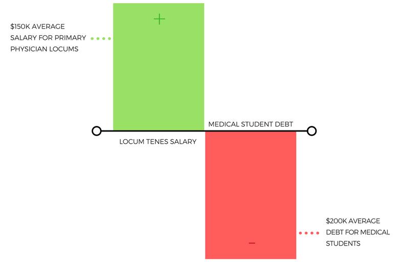 med student debt versus locums